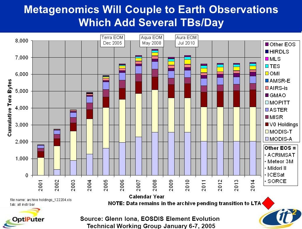 Metagenomics Will Couple to Earth Observations Which Add Several TBs/Day