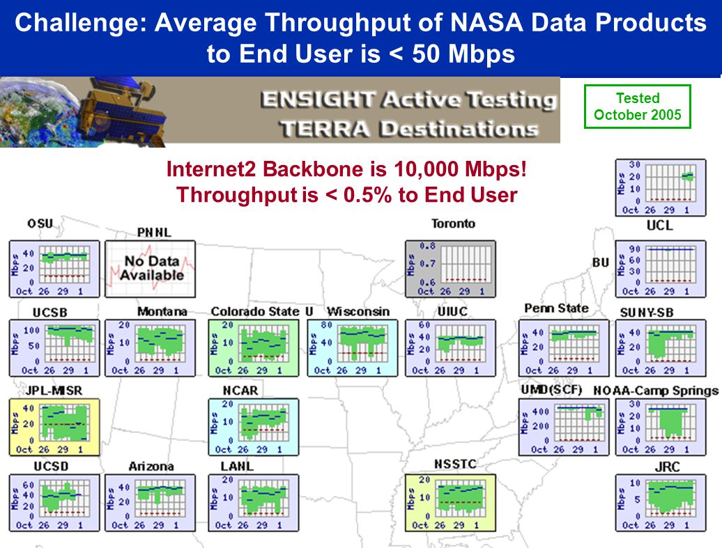 Internet2 Backbone is 10,000 Mbps! Throughput is < 0.5% to End User