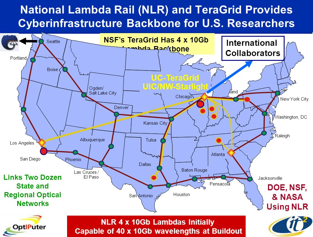 National Lambda Rail (NLR) and TeraGrid Provides Cyberinfrastructure Backbone for U.S. Researchers