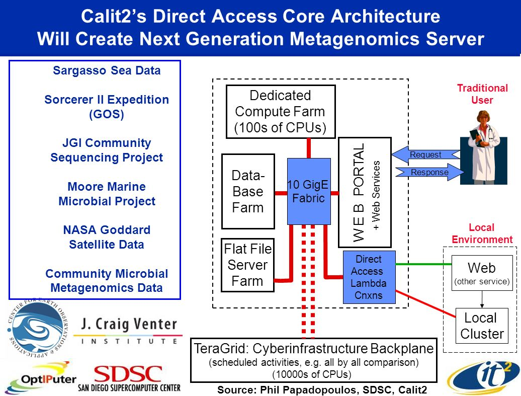 Calit2's Direct Access Core Architecture Will Create Next Generation Metagenomics Server