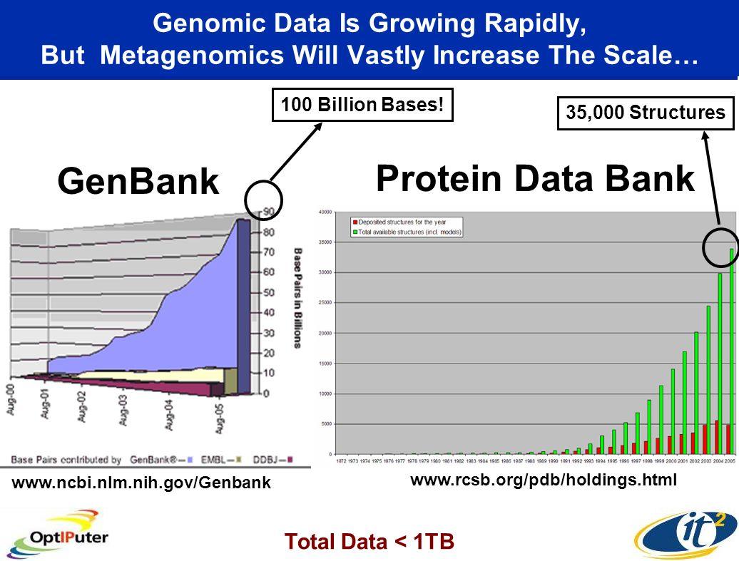 GenBank Protein Data Bank