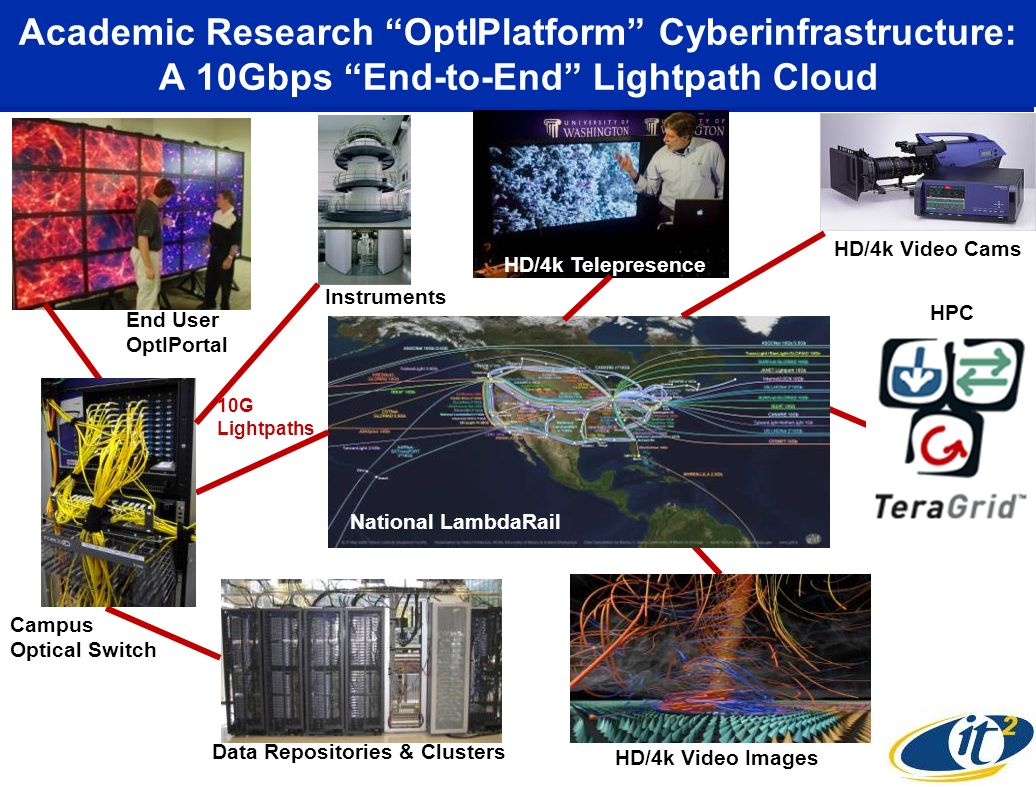 Academic Research OptIPlatform Cyberinfrastructure: A 10Gbps End-to-End Lightpath Cloud