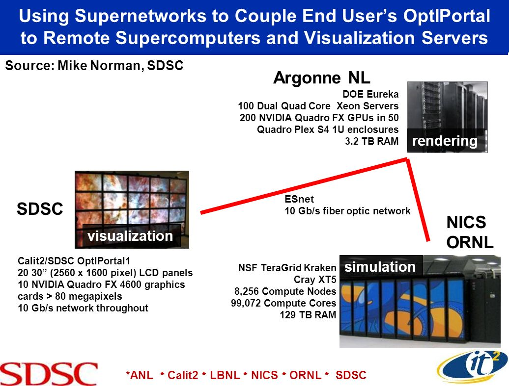 Using Supernetworks to Couple End User's OptIPortal to Remote Supercomputers and Visualization Servers