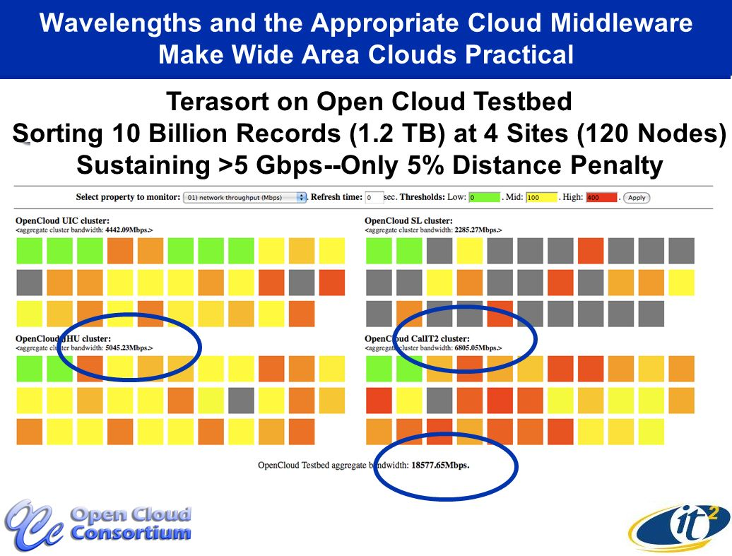 Terasort on Open Cloud Testbed