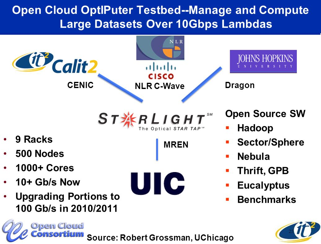Open Cloud OptIPuter Testbed--Manage and Compute Large Datasets Over 10Gbps Lambdas