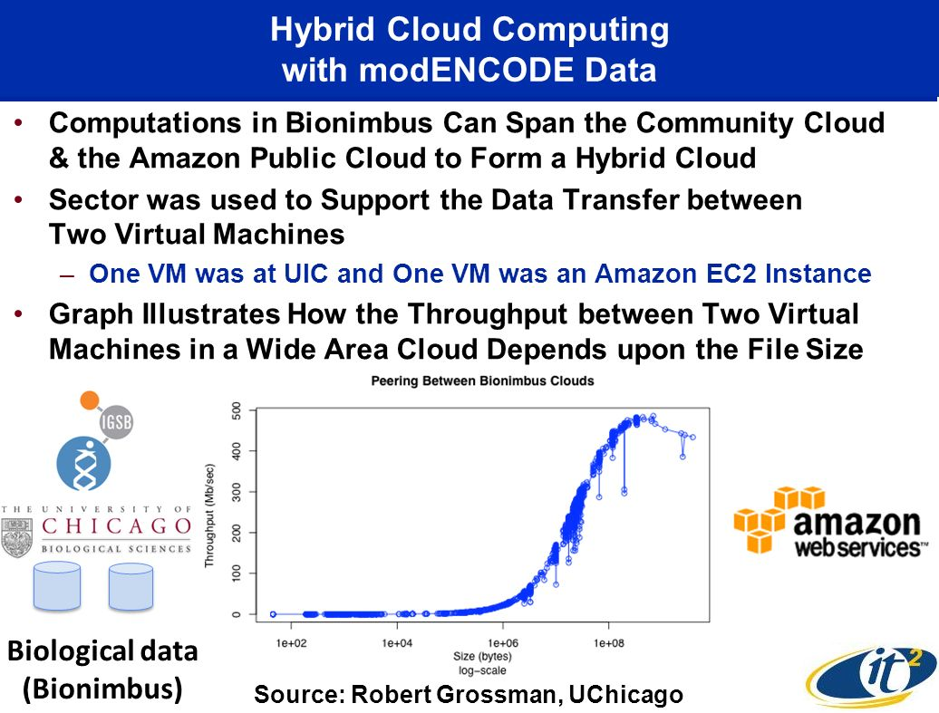 Hybrid Cloud Computing with modENCODE Data