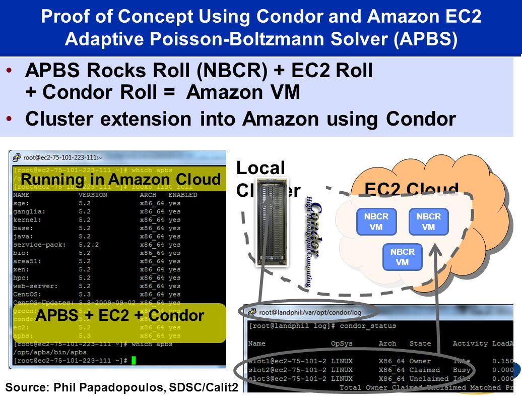 APBS Rocks Roll (NBCR) + EC2 Roll + Condor Roll = Amazon VM