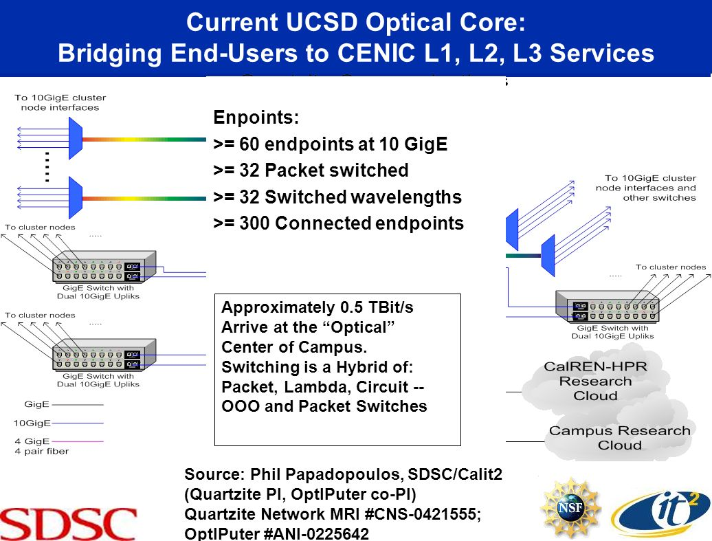 Current UCSD Optical Core: Bridging End-Users to CENIC L1, L2, L3 Services