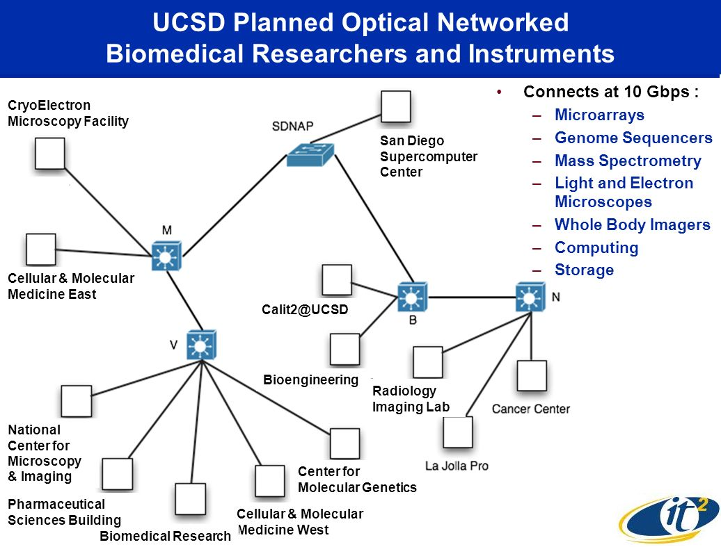 UCSD Planned Optical Networked Biomedical Researchers and Instruments