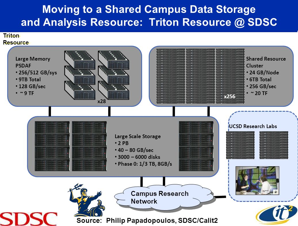 Moving to a Shared Campus Data Storage and Analysis Resource: Triton Resource @ SDSC