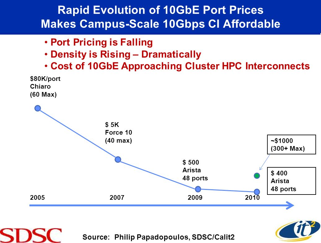 Rapid Evolution of 10GbE Port Prices Makes Campus-Scale 10Gbps CI Affordable