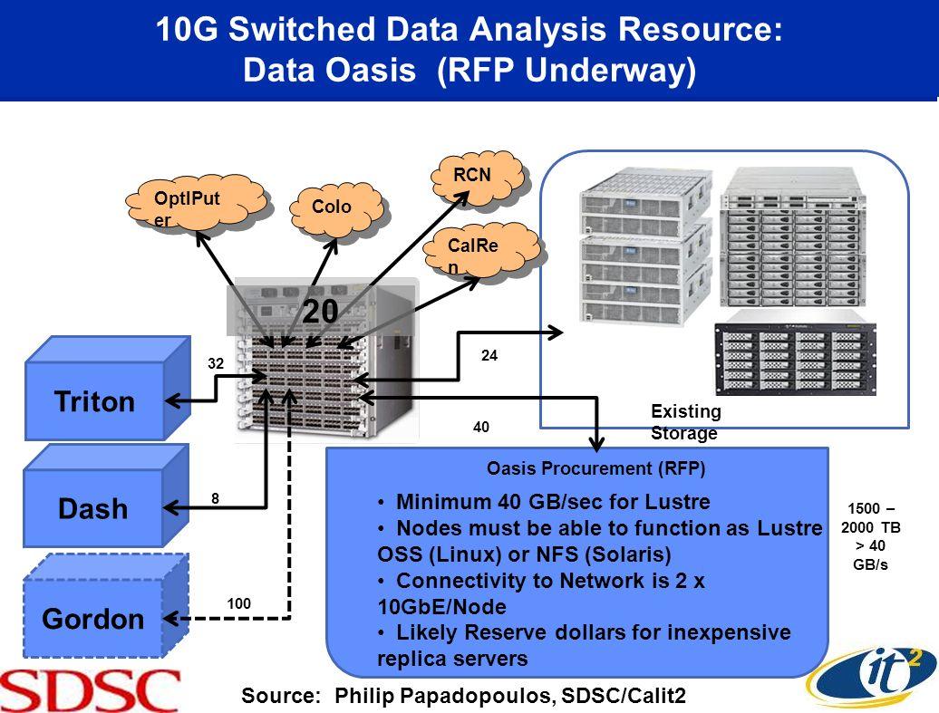 10G Switched Data Analysis Resource: Data Oasis (RFP Underway)