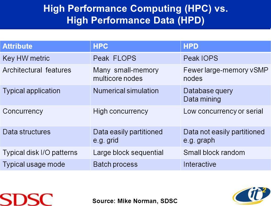 High Performance Computing (HPC) vs. High Performance Data (HPD)
