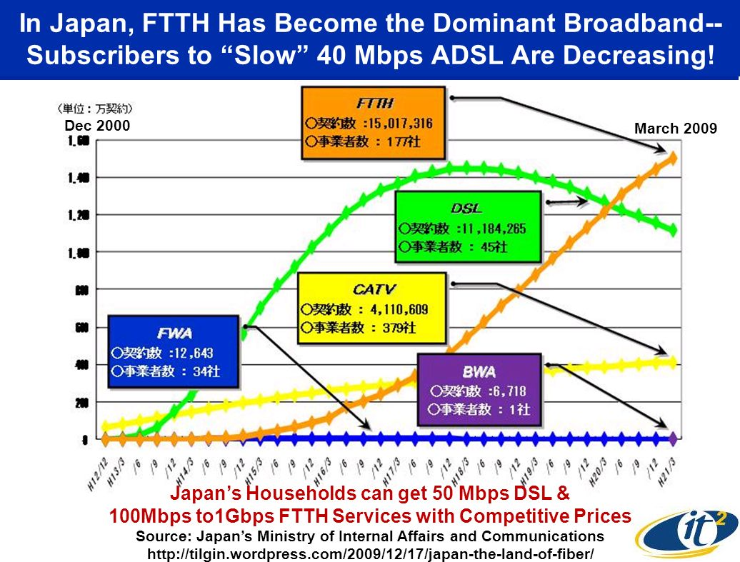 In Japan, FTTH Has Become the Dominant Broadband-- Subscribers to Slow 40 Mbps ADSL Are Decreasing!