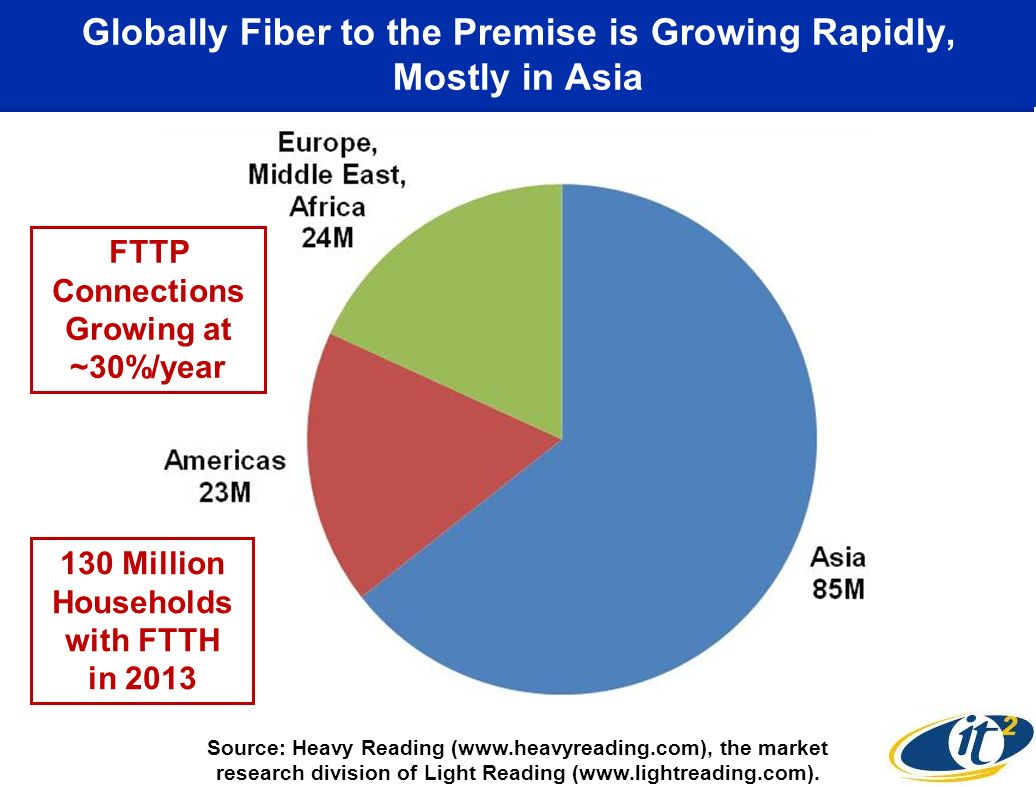 Globally Fiber to the Premise is Growing Rapidly, Mostly in Asia