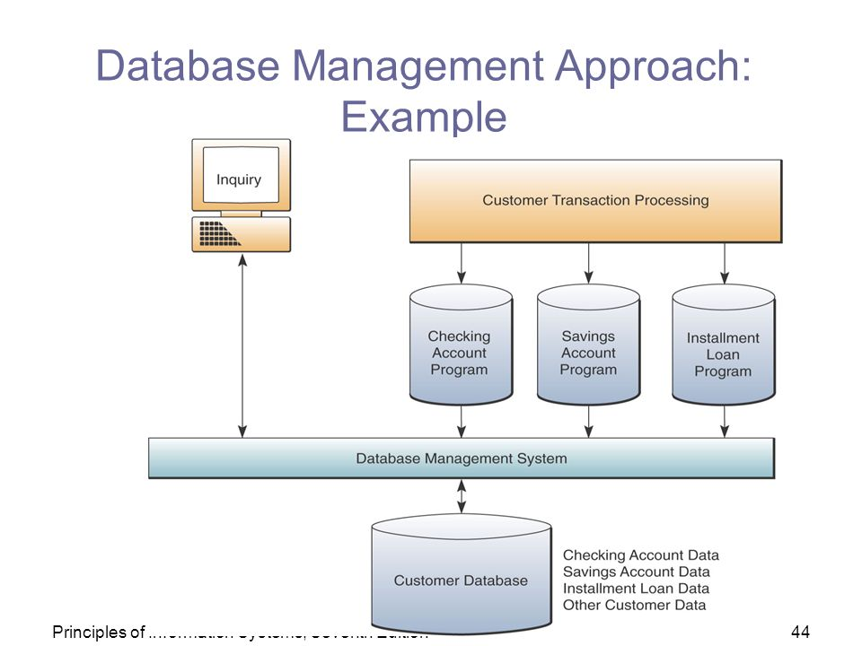 The Database Approach To Data Management Provides
