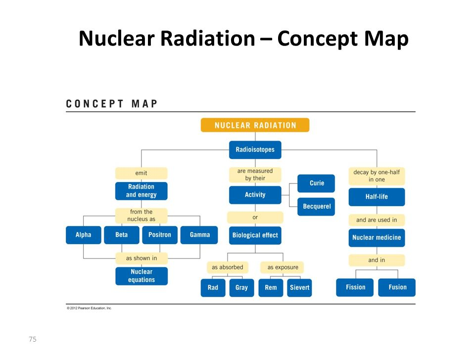 an analysis of the concept of nuclear family in australia Nuclear vs extended family: definitions & structures  traditional family: definition & concept  a nuclear family is more likely to become isolated from their extended family members they .