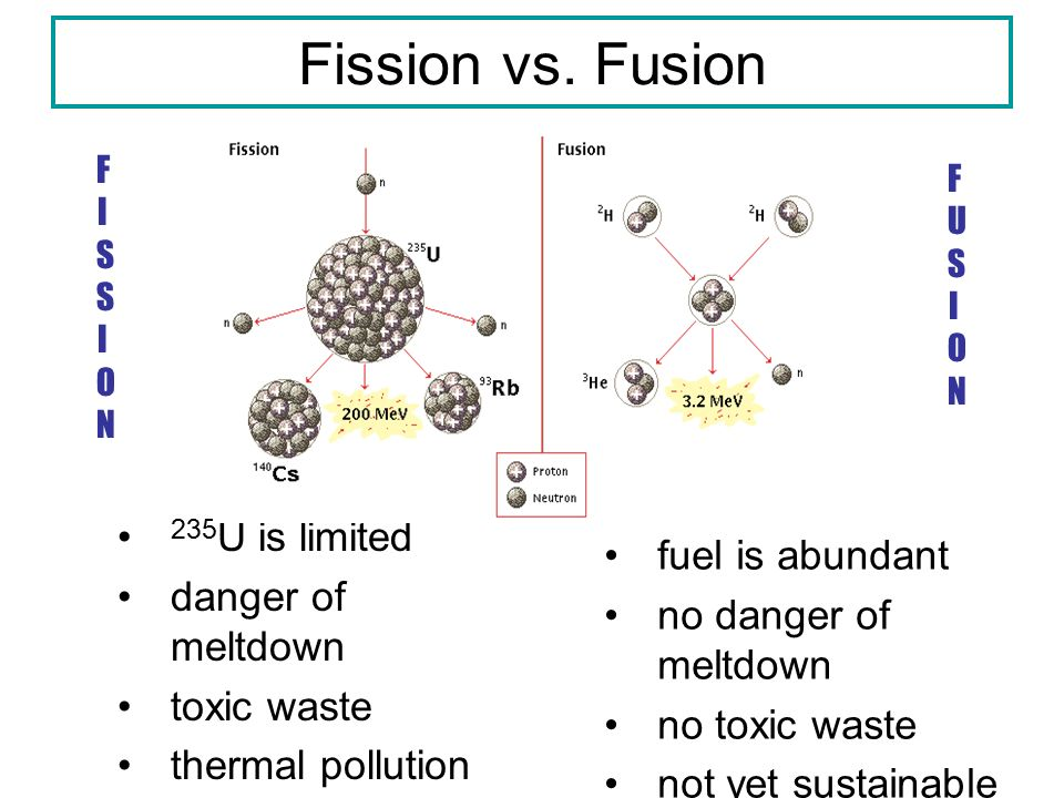 an introduction to the analysis of nuclear fission Read chapter 8 nuclear energy: for multi-user pdf licensing, please  nuclear  design and analysis originated decades ago, and the introduction of new.