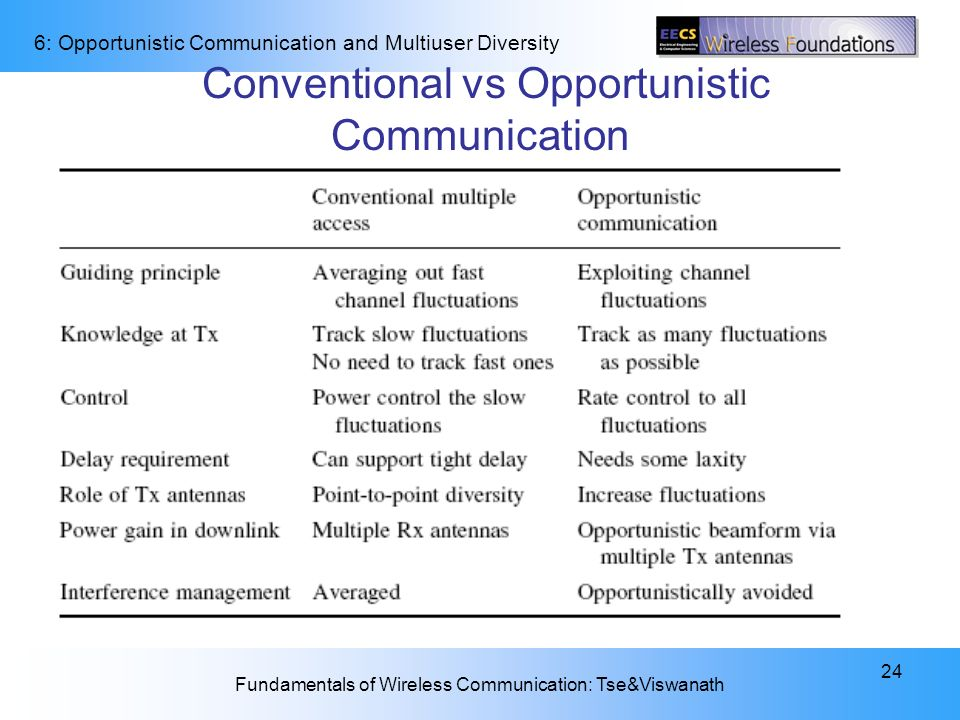 Conventional vs Opportunistic Communication