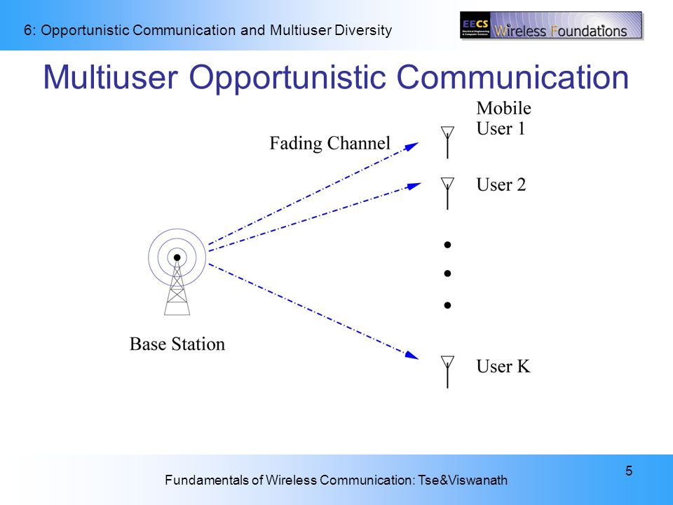Multiuser Opportunistic Communication