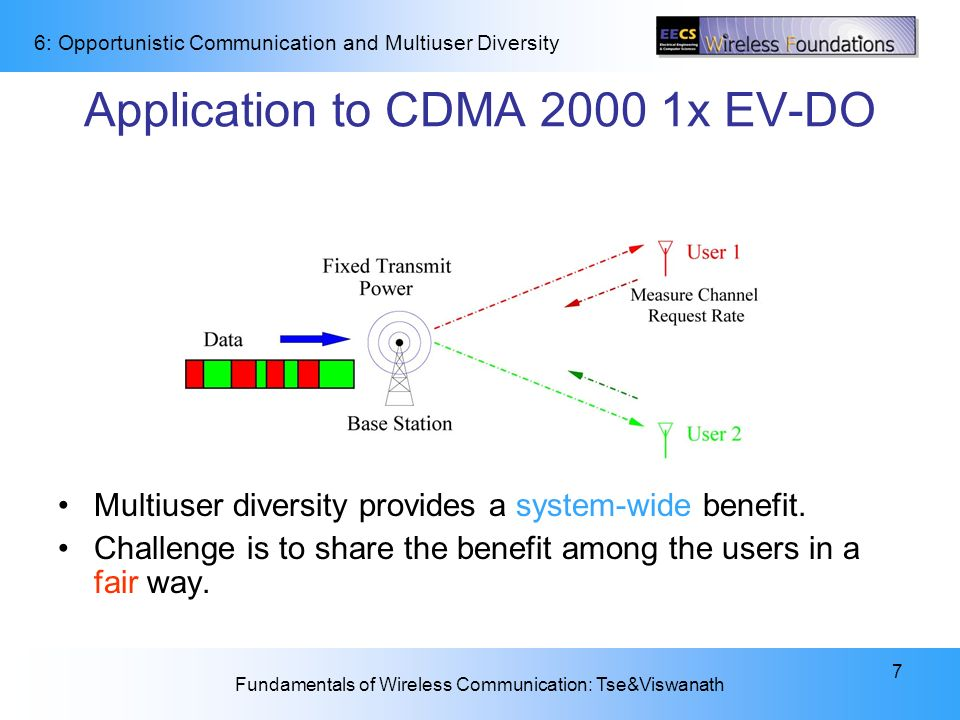 Application to CDMA 2000 1x EV-DO