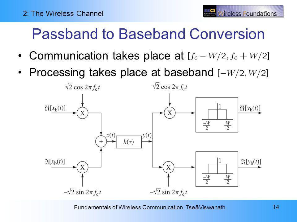 Passband to Baseband Conversion