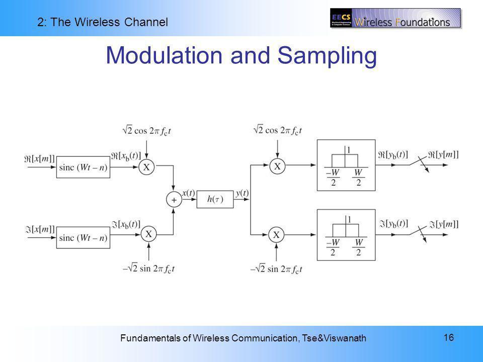 Modulation and Sampling
