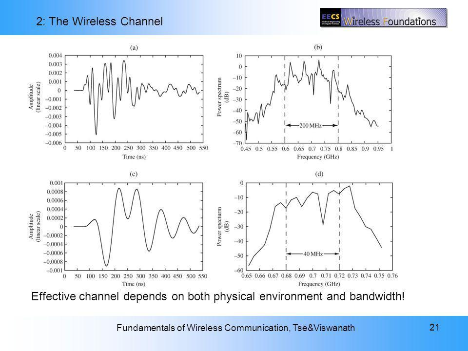 Effective channel depends on both physical environment and bandwidth!