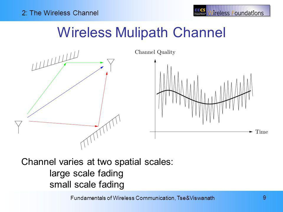 Wireless Mulipath Channel