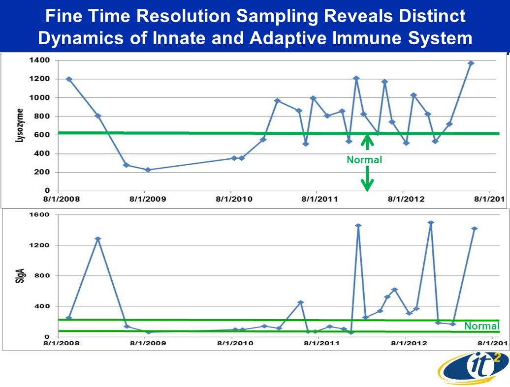 Fine Time Resolution Sampling Reveals Distinct Dynamics of Innate and Adaptive Immune System