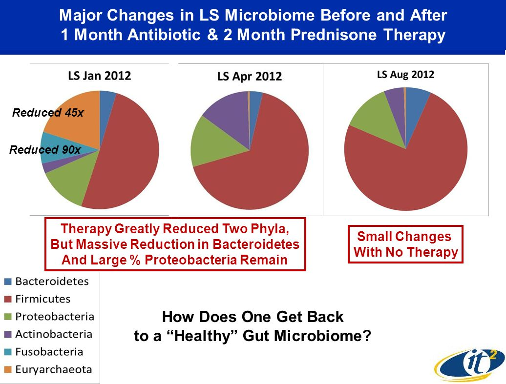 Major Changes in LS Microbiome Before and After 1 Month Antibiotic & 2 Month Prednisone Therapy