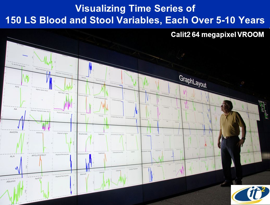 Visualizing Time Series of 150 LS Blood and Stool Variables, Each Over 5-10 Years