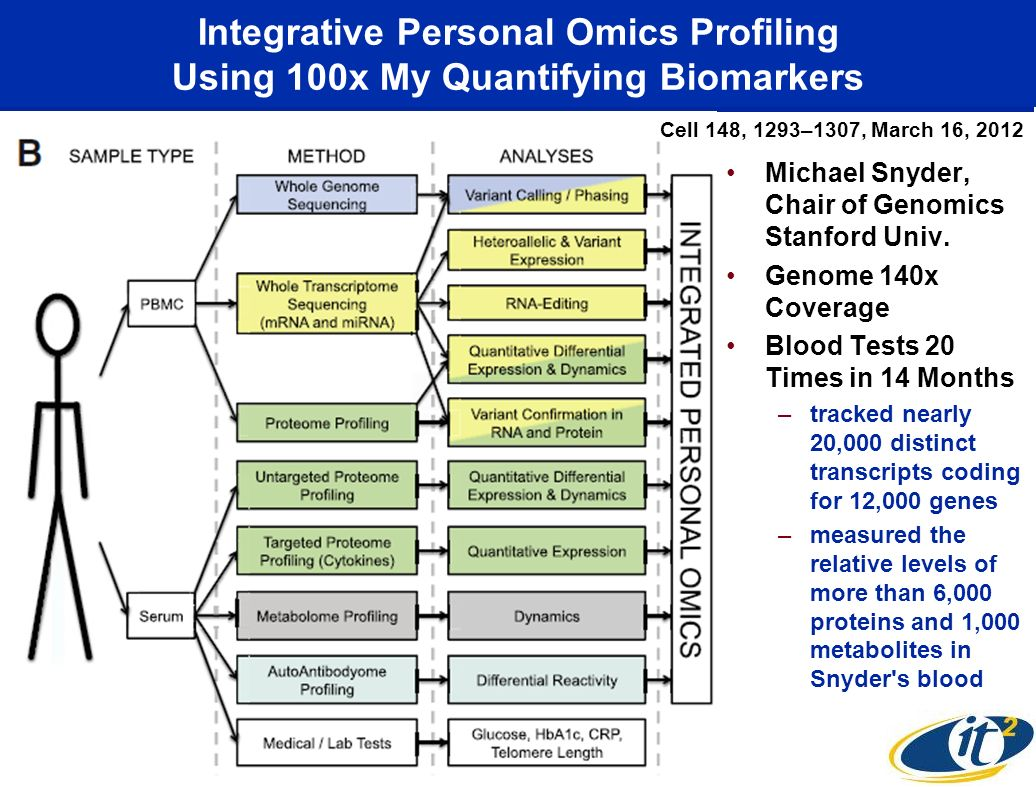 Integrative Personal Omics Profiling Using 100x My Quantifying Biomarkers