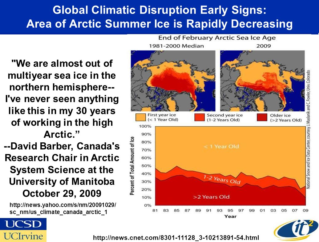 Global Climatic Disruption Early Signs: Area of Arctic Summer Ice is Rapidly Decreasing