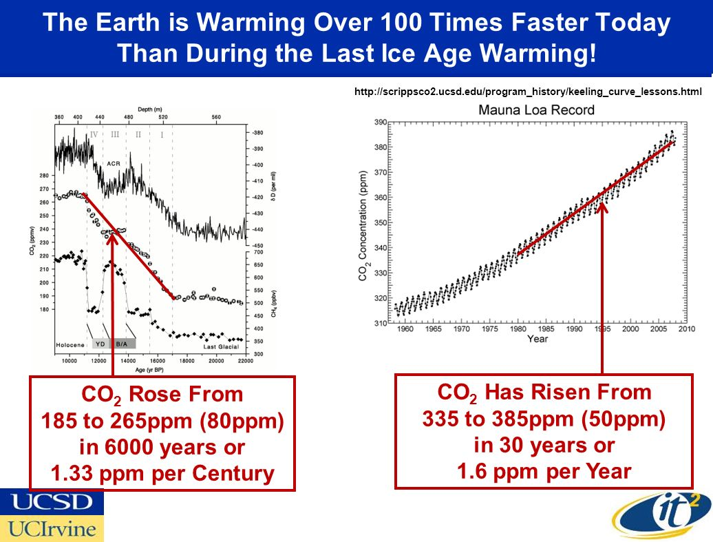 CO2 Has Risen From 335 to 385ppm (50ppm) in 30 years or