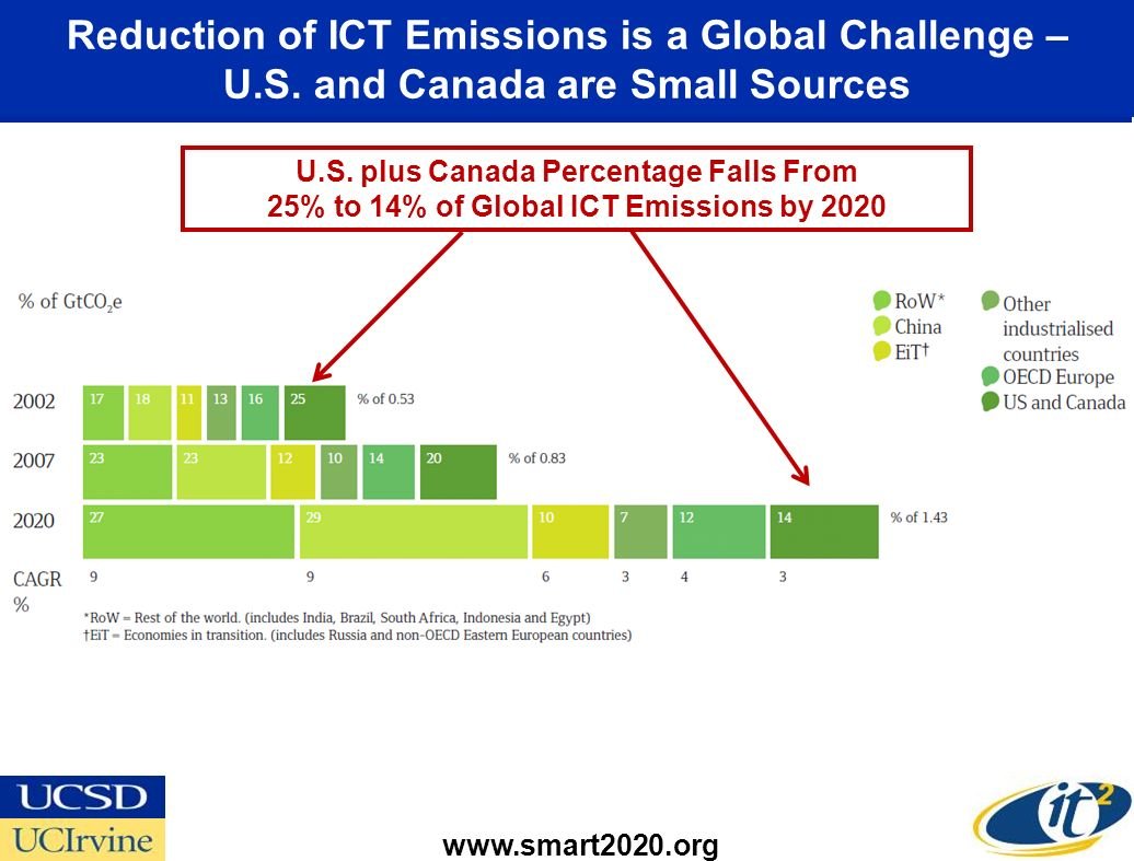 Reduction of ICT Emissions is a Global Challenge – U. S