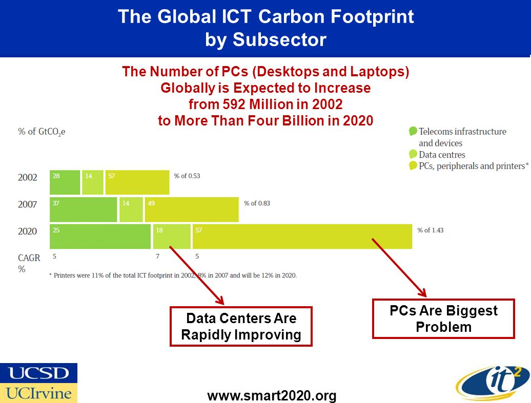 The Global ICT Carbon Footprint by Subsector