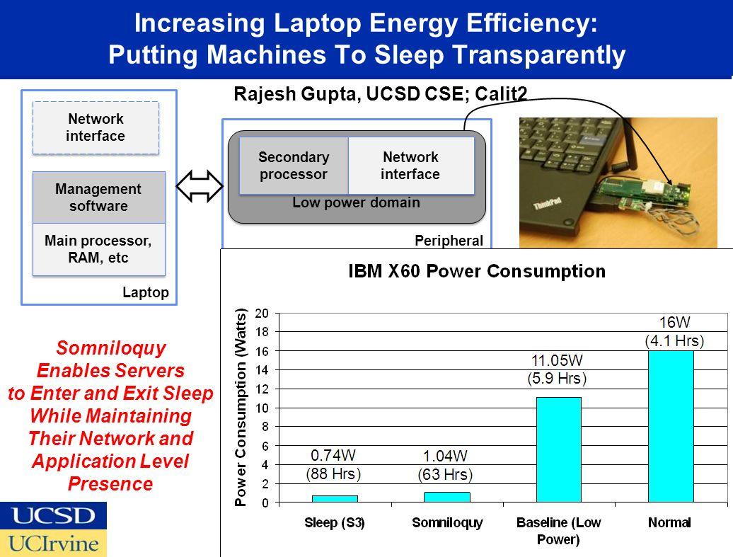 Increasing Laptop Energy Efficiency: Putting Machines To Sleep Transparently