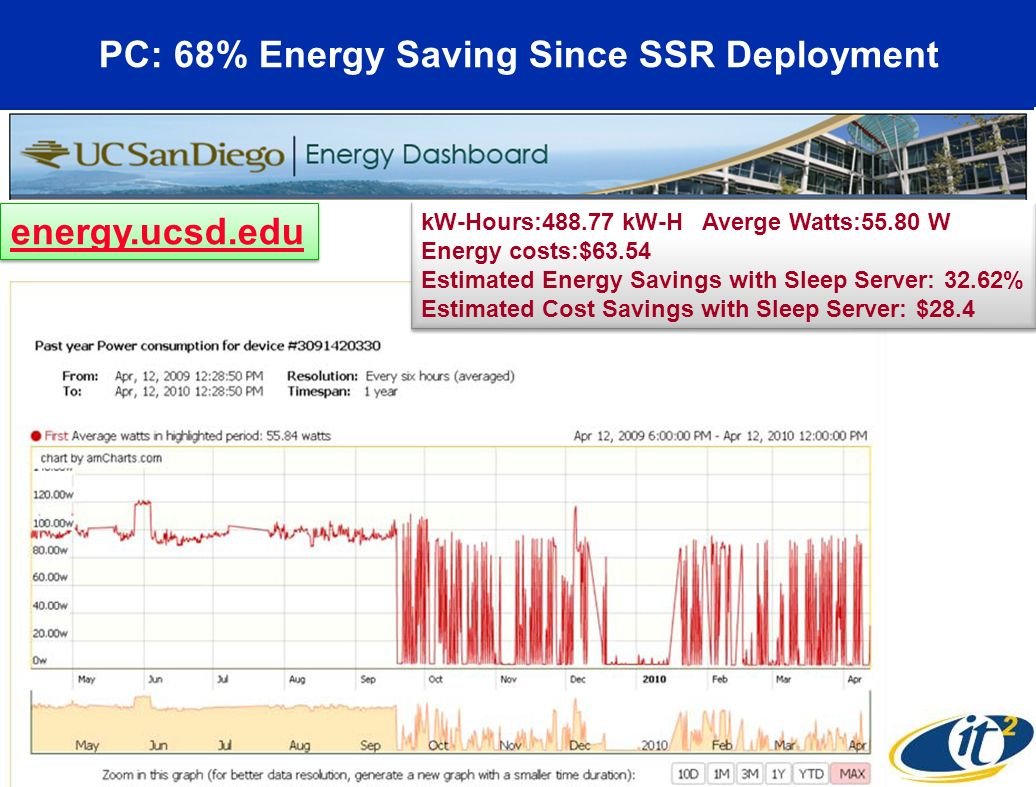 PC: 68% Energy Saving Since SSR Deployment
