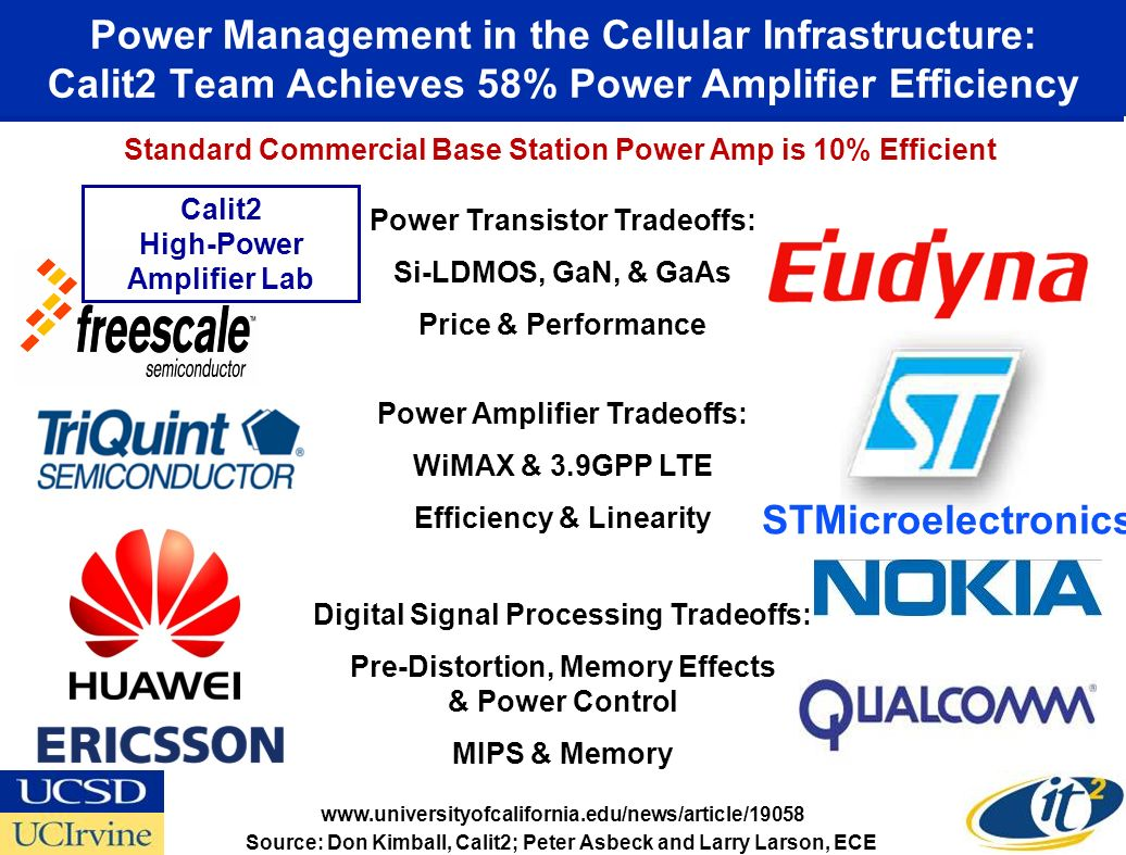 Power Management in the Cellular Infrastructure: Calit2 Team Achieves 58% Power Amplifier Efficiency