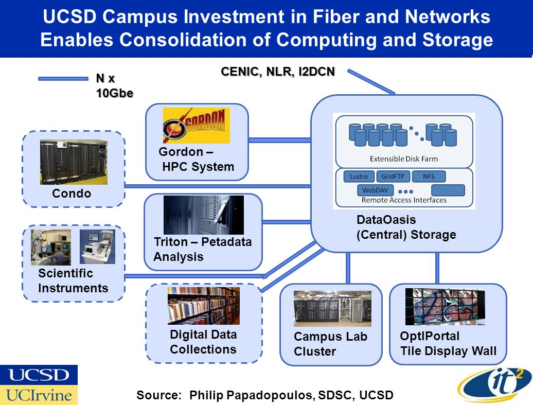 UCSD Campus Investment in Fiber and Networks Enables Consolidation of Computing and Storage
