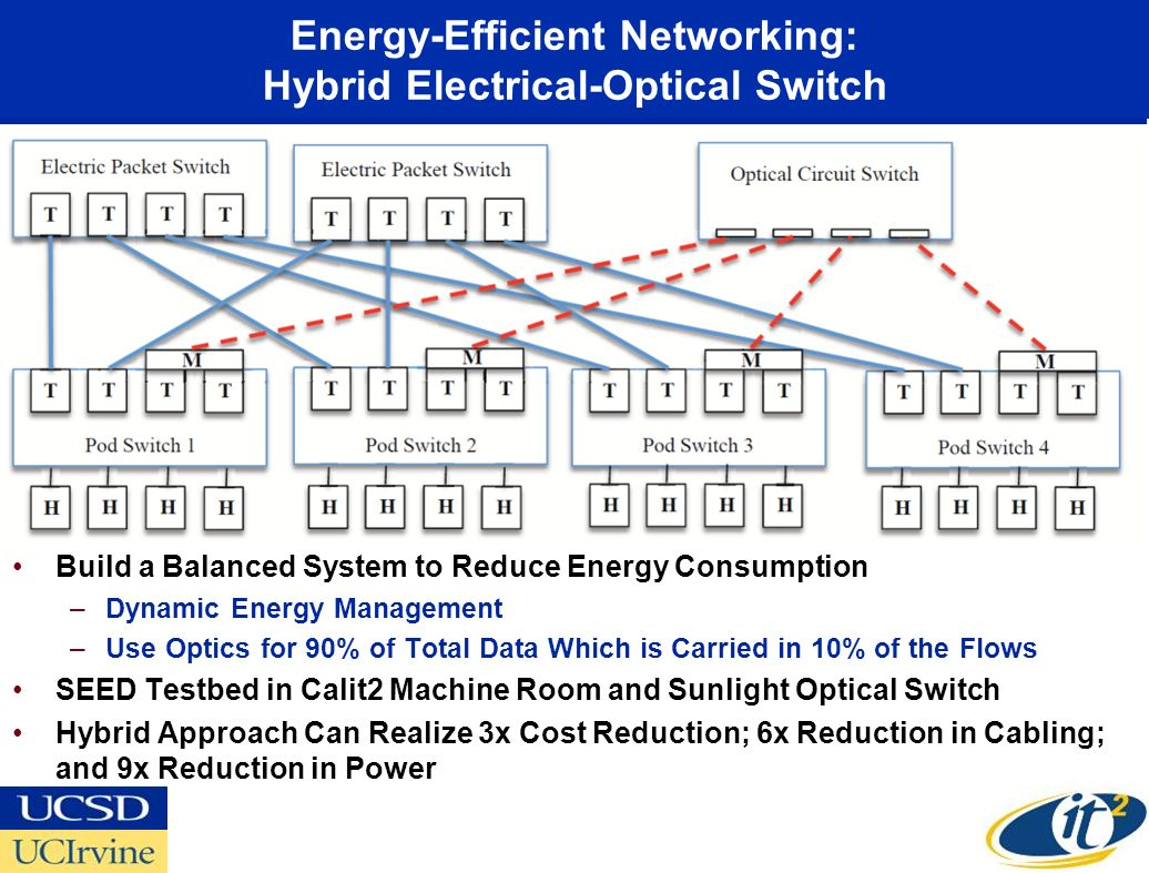 Energy-Efficient Networking: Hybrid Electrical-Optical Switch