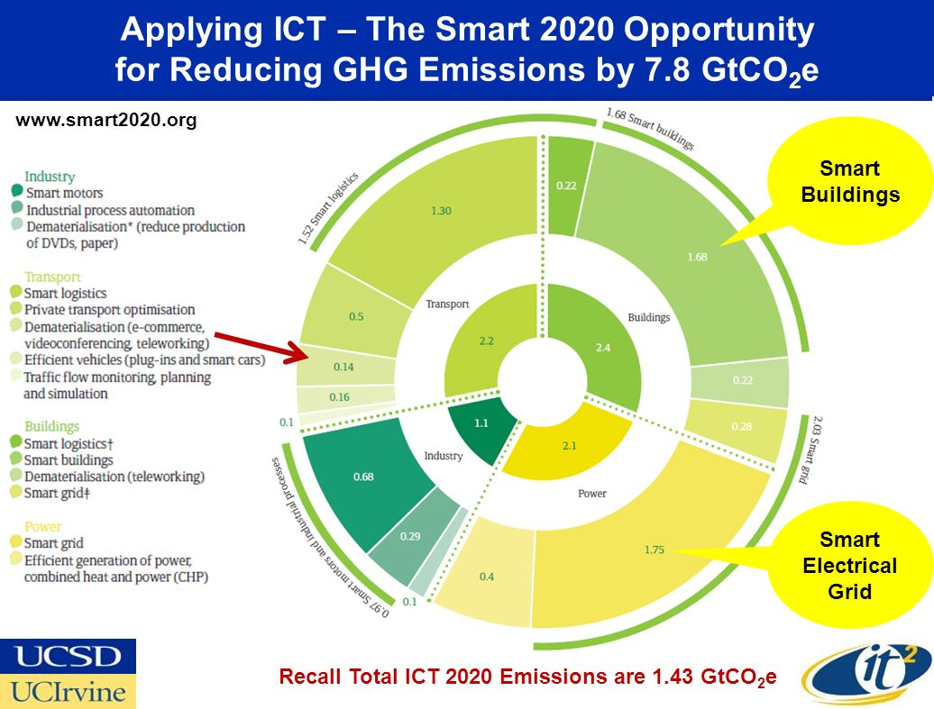 Applying ICT – The Smart 2020 Opportunity for Reducing GHG Emissions by 7.8 GtCO2e