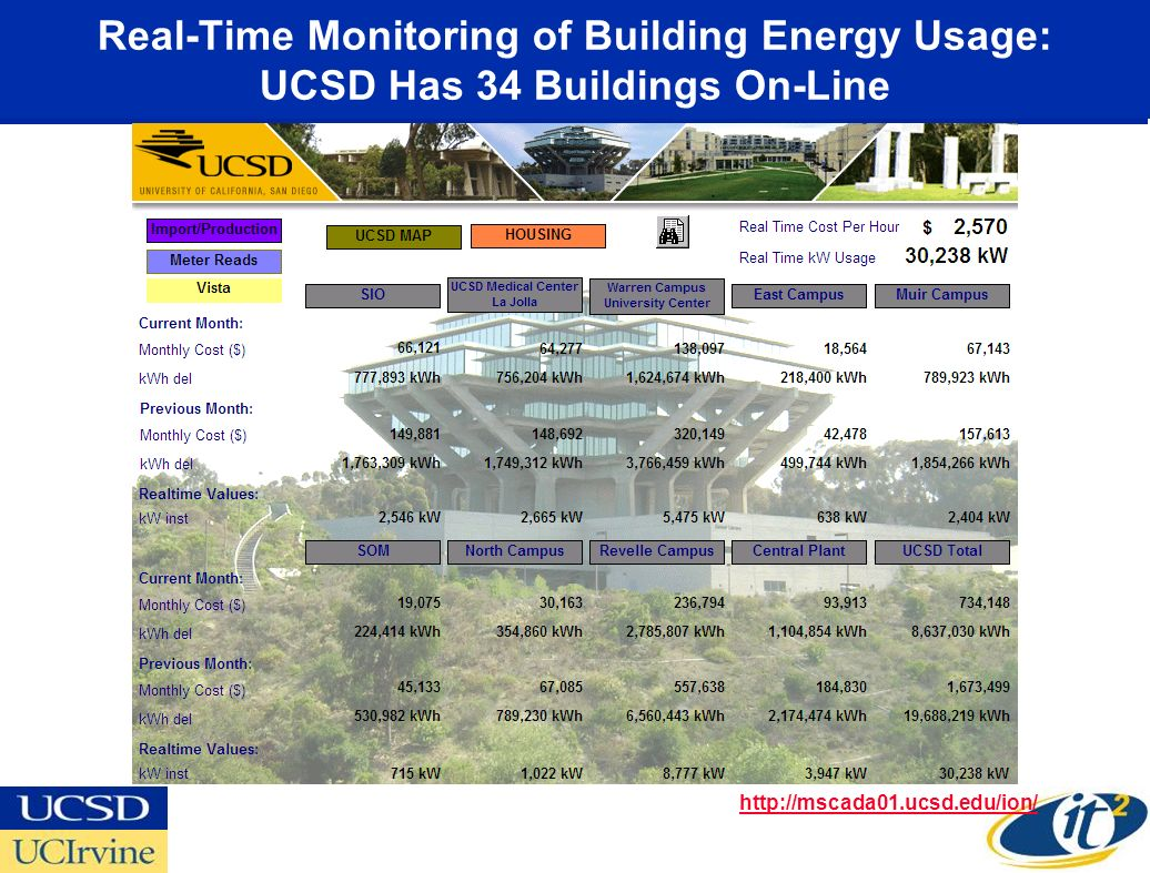 Real-Time Monitoring of Building Energy Usage: UCSD Has 34 Buildings On-Line