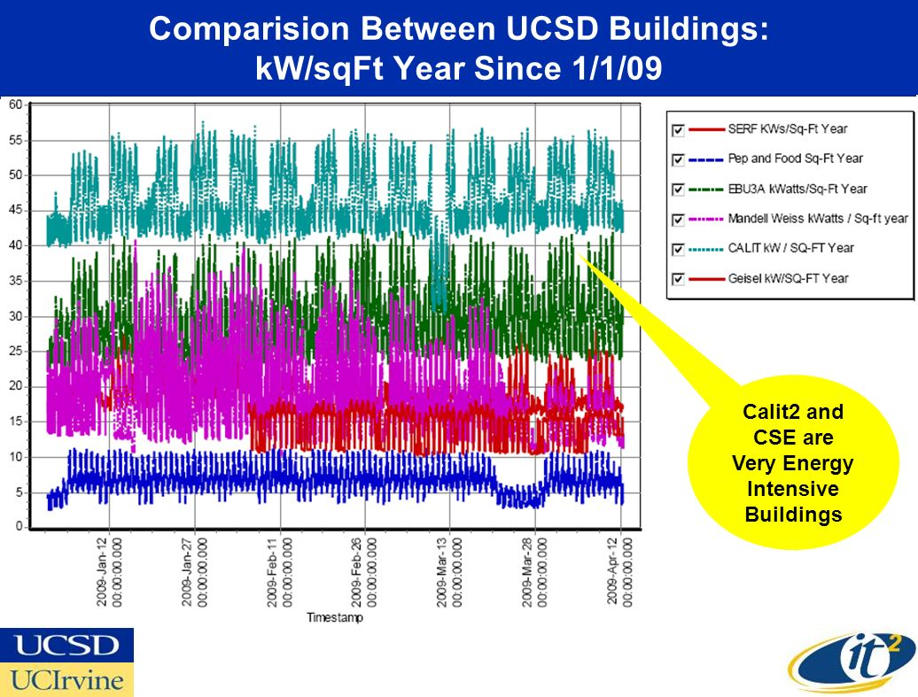 Comparision Between UCSD Buildings: kW/sqFt Year Since 1/1/09