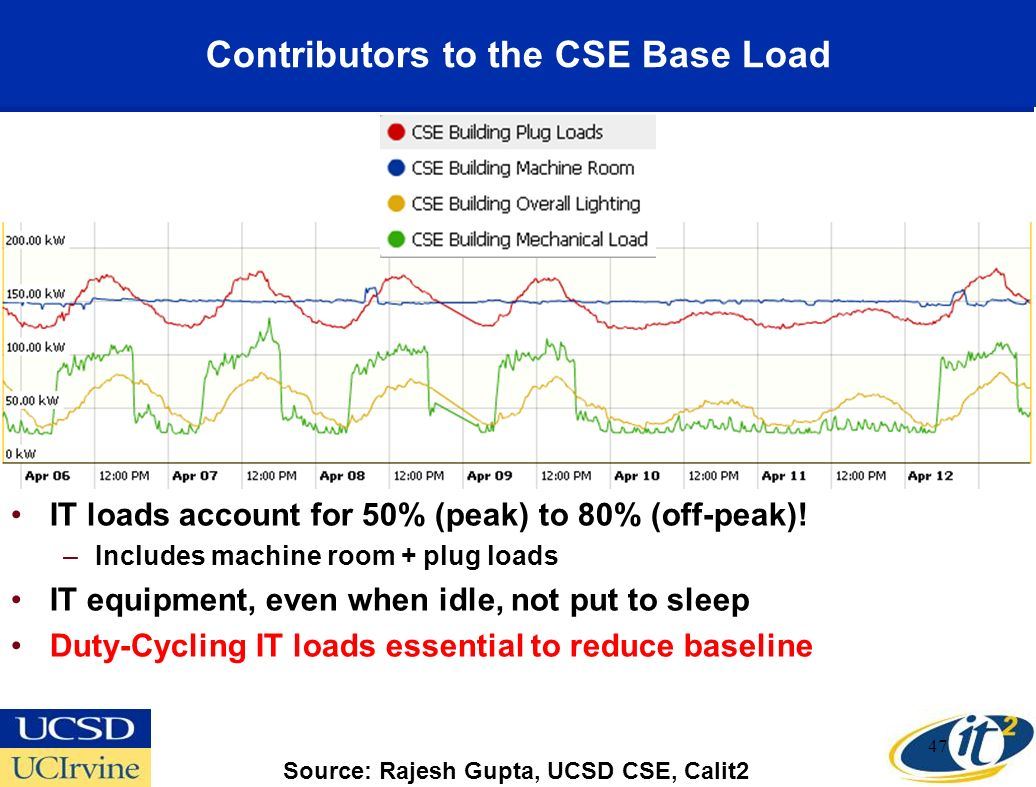 Contributors to the CSE Base Load