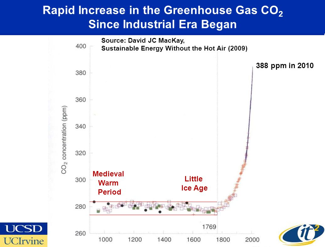 Rapid Increase in the Greenhouse Gas CO2 Since Industrial Era Began