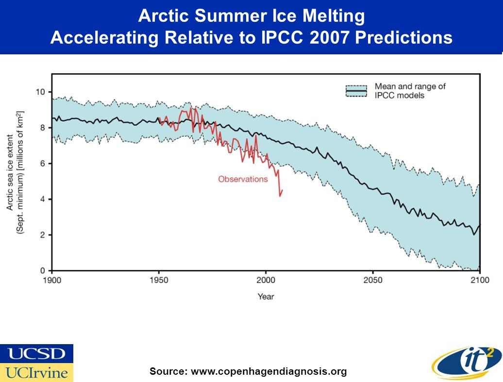 Arctic Summer Ice Melting Accelerating Relative to IPCC 2007 Predictions