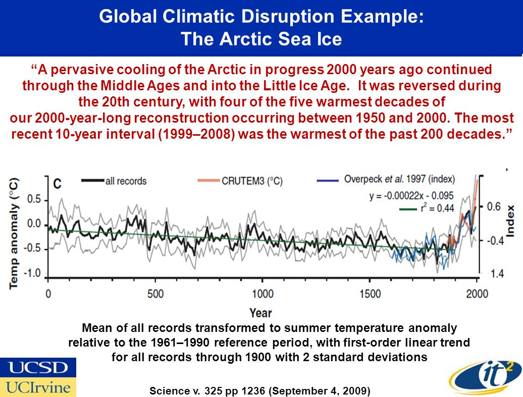 Global Climatic Disruption Example: The Arctic Sea Ice