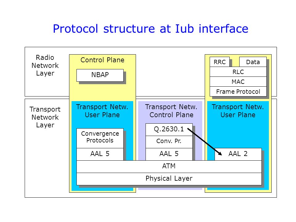 atm networks concepts and protocols pdf